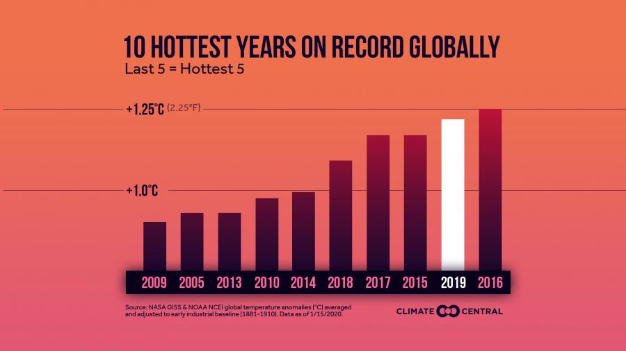 20202019EOYGlobalTemps_Top10_en_title_lg_900_506_s_c1_c_c